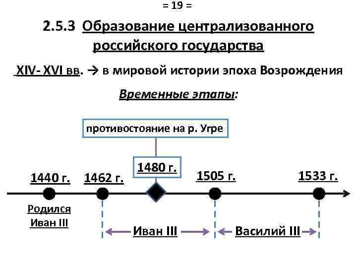 = 19 = 2. 5. 3 Образование централизованного российского государства XIV- XVI вв. →