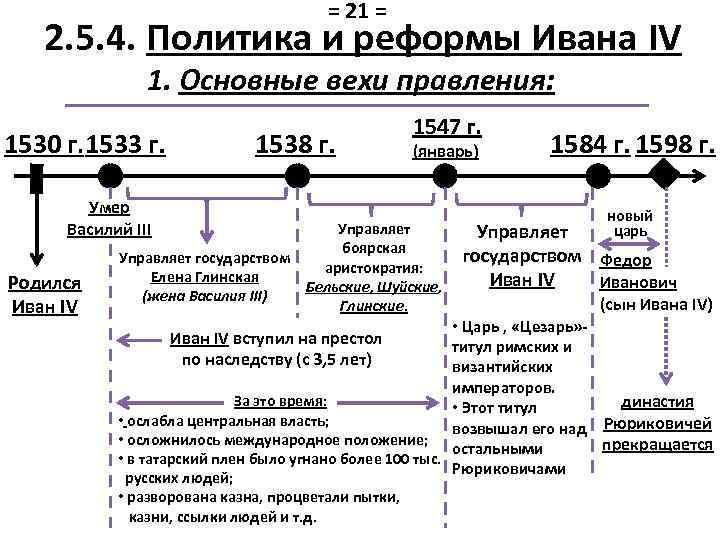 = 21 = 2. 5. 4. Политика и реформы Ивана IV 1. Основные вехи