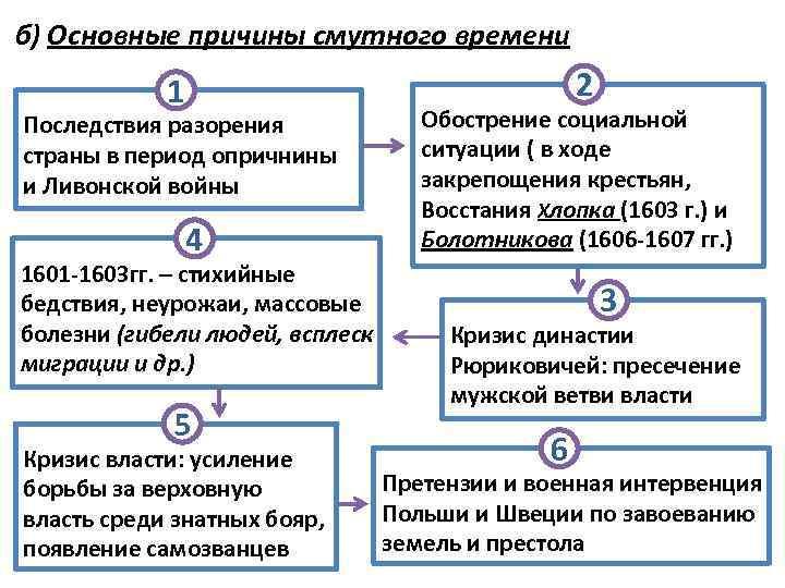 б) Основные причины смутного времени 2 1 Последствия разорения страны в период опричнины и