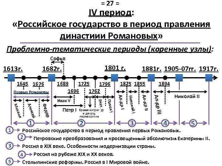 = 27 = IV период: «Российское государство в период правления династиии Романовых» Проблемно-тематические периоды