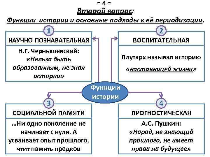 =4= Второй вопрос: Функции истории и основные подходы к её периодизации. 1 2 НАУЧНО-ПОЗНАВАТЕЛЬНАЯ