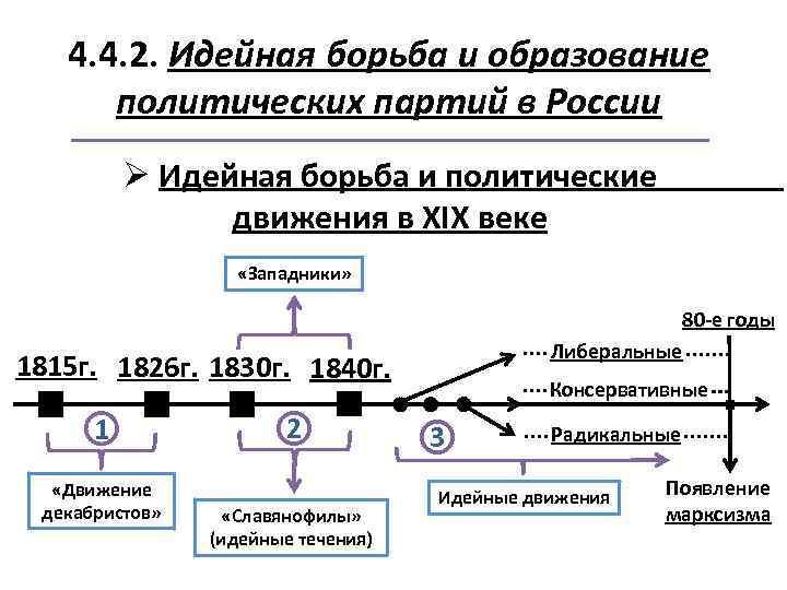 4. 4. 2. Идейная борьба и образование политических партий в России Ø Идейная борьба