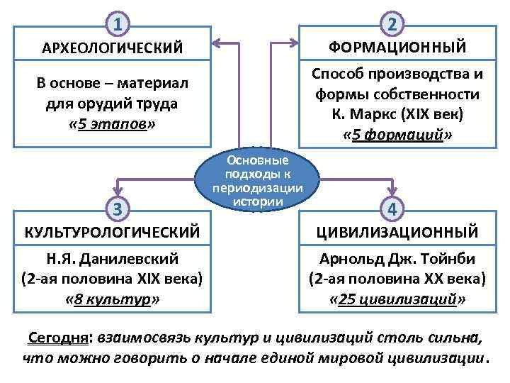 1 2 АРХЕОЛОГИЧЕСКИЙ ФОРМАЦИОННЫЙ В основе – материал для орудий труда « 5 этапов»