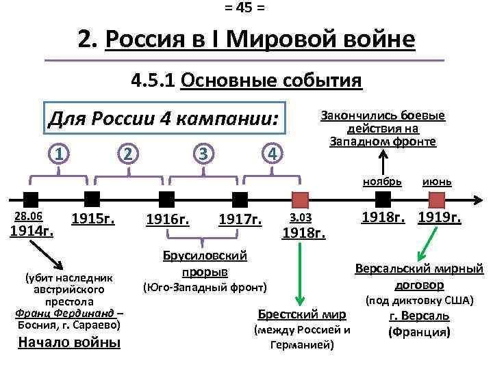 = 45 = 2. Россия в I Мировой войне 4. 5. 1 Основные события