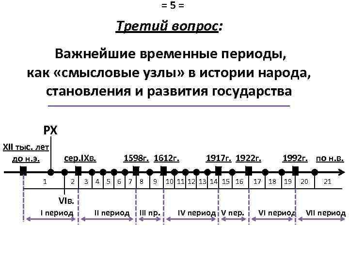 =5= Третий вопрос: Важнейшие временные периоды, как «смысловые узлы» в истории народа, становления и