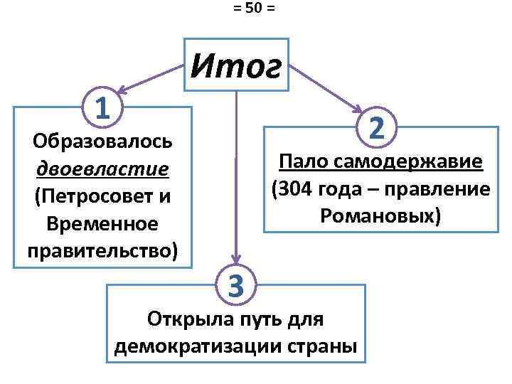 = 50 = 1 Итог 2 Образовалось двоевластие (Петросовет и Временное правительство) Пало самодержавие