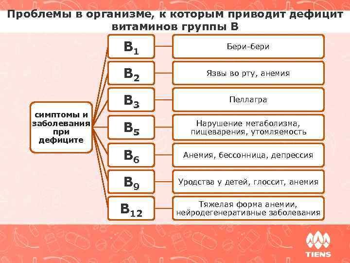 Проблемы в организме, к которым приводит дефицит витаминов группы В B 1 B 2