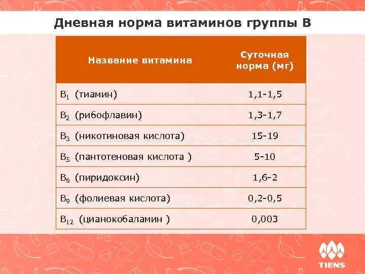 Дневная норма витаминов группы В Название витамина Суточная норма (мг) B 1 (тиамин) 1,