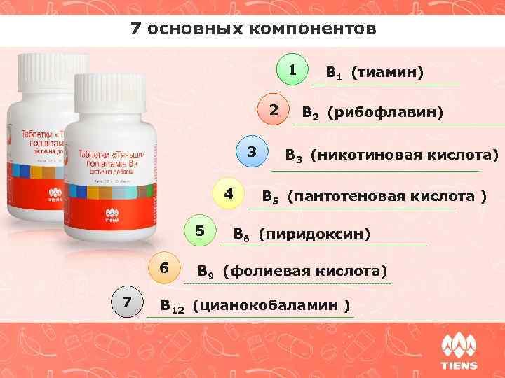 7 основных компонентов 1 2 3 4 5 6 7 B 1 (тиамин) B