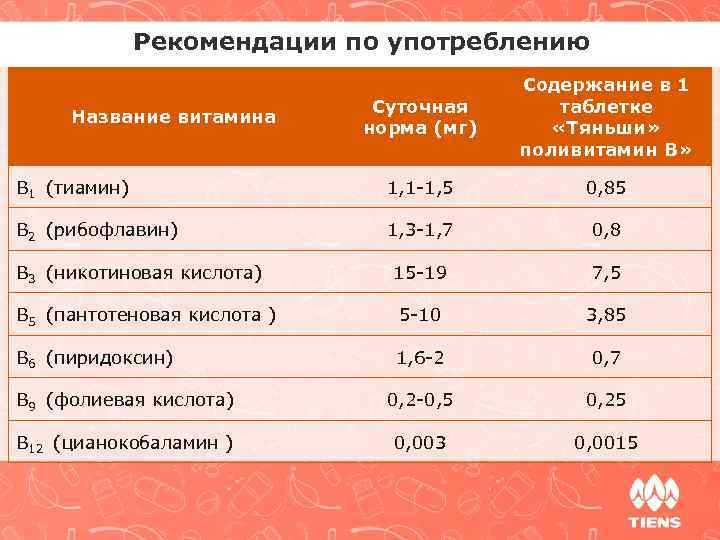 Рекомендации по употреблению Суточная норма (мг) Содержание в 1 таблетке «Тяньши» поливитамин В» B