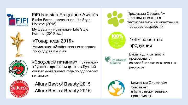 Fi. Fi Russian Fragrance Awards Excite Force - номинация Life Style Homme (2015) My