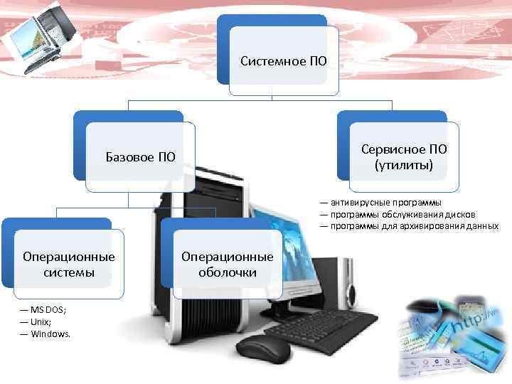 Системное ПО Сервисное ПО (утилиты) Базовое ПО — антивирусные программы — программы обслуживания дисков