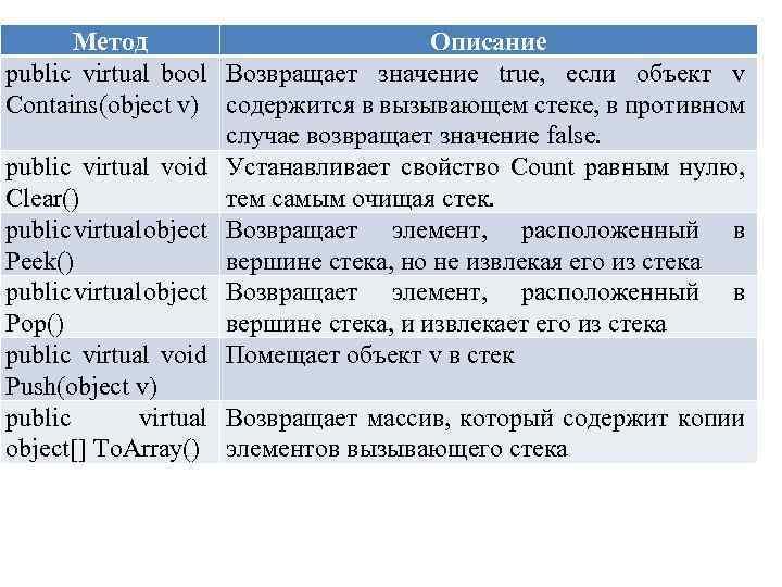 Метод Описание public virtual bool Возвращает значение true, если объект v Contains(object v) содержится