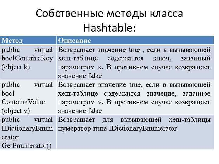 Собственные методы класса Hashtable: Метод public virtual bool Contains. Key (object k) Описание Возвращает