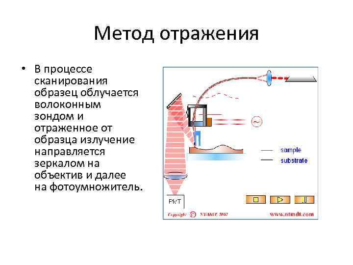Метод отражения • В процессе сканирования образец облучается волоконным зондом и отраженное от образца