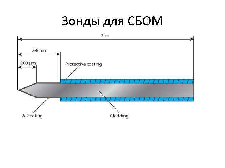 Зонды для СБОМ