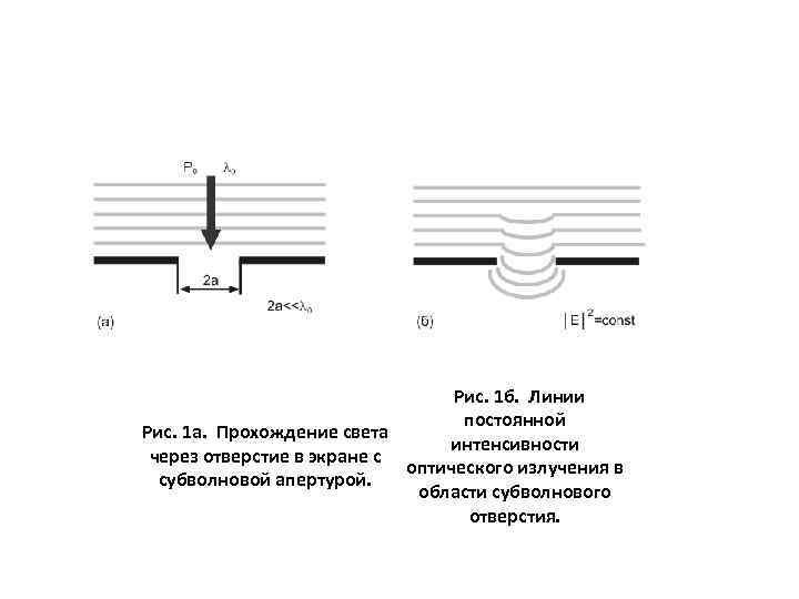 Рис. 1 б. Линии постоянной Рис. 1 а. Прохождение света интенсивности через отверстие
