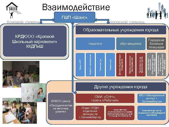 Взаимодействие ГШП «Шанс» Краевой уровень Городской уровень Образовательные учреждения города Поразвитию детского общественного движения