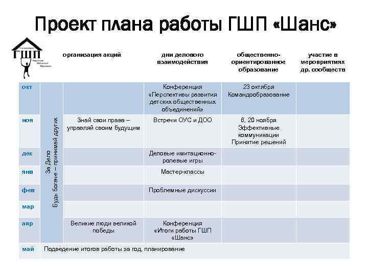 Проект плана работы ГШП «Шанс» организация акций дек янв фев мар апр май За