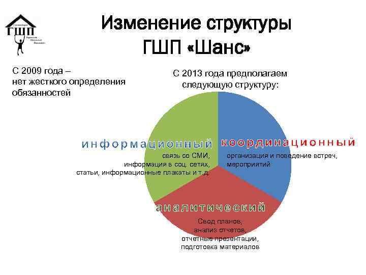 Изменение структуры ГШП «Шанс» С 2009 года – нет жесткого определения обязанностей С 2013