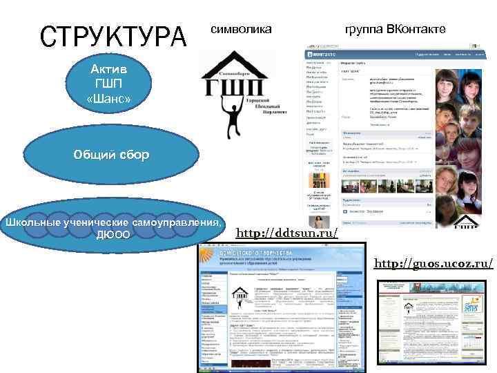 СТРУКТУРА символика группа ВКонтакте Актив ГШП «Шанс» Общий сбор Школьные ученические самоуправления, ДЮОО http:
