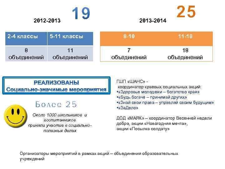 2012 -2013 2 -4 классы 8 объединений 5 -11 классы 11 объединений 2013 -2014