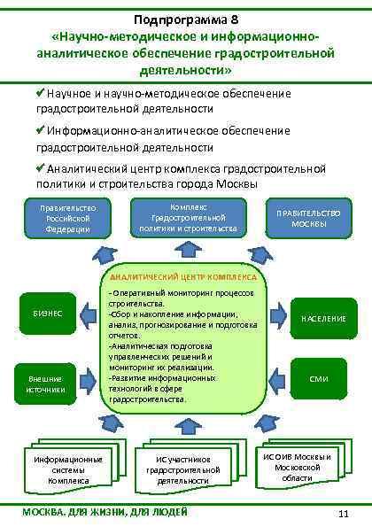 Подпрограмма 8 «Научно-методическое и информационноаналитическое обеспечение градостроительной деятельности» Научное и научно-методическое обеспечение градостроительной деятельности