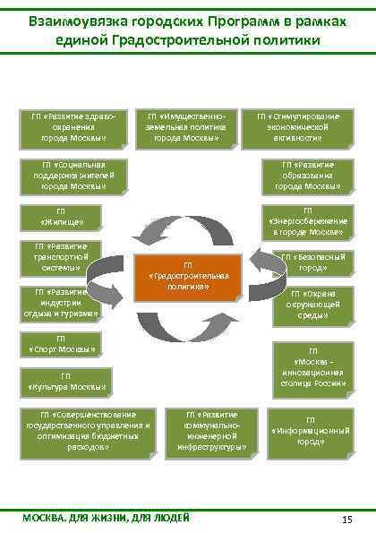 Взаимоувязка городских Программ в рамках единой Градостроительной политики ГП «Развитие здравоохранения города Москвы» ГП