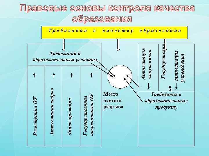 Правовые основы контроля качества образования ая Государственная аккредитация ОУ Лицензирование Аттестация кадров Требования к