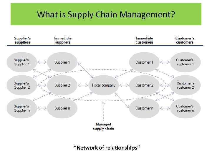 what is supply chain management essay Global supply chain management research papers global supply chain management research papers delve into a sample of an order placed for a project with specific structure when completing the project below, you will see the structure and outline for what elements can be included in your global supply chain project.