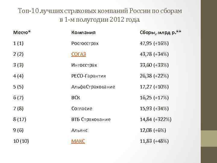 Топ-10 лучших страховых компаний России по сборам в 1 -м полугодии 2012 года. Место*