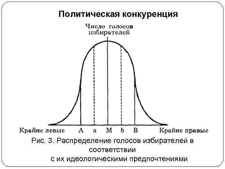 Политическая конкуренция Рис. 3. Распределение голосов избирателей в соответствии с их идеологическими предпочтениями