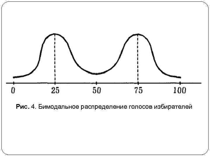 Рис. 4. Бимодальное распределение голосов избирателей