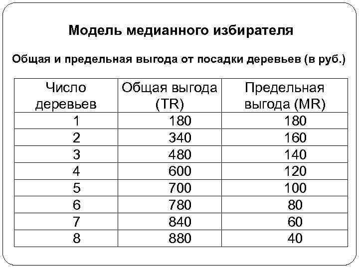 Модель медианного избирателя Общая и предельная выгода от посадки деревьев (в руб. ) Число