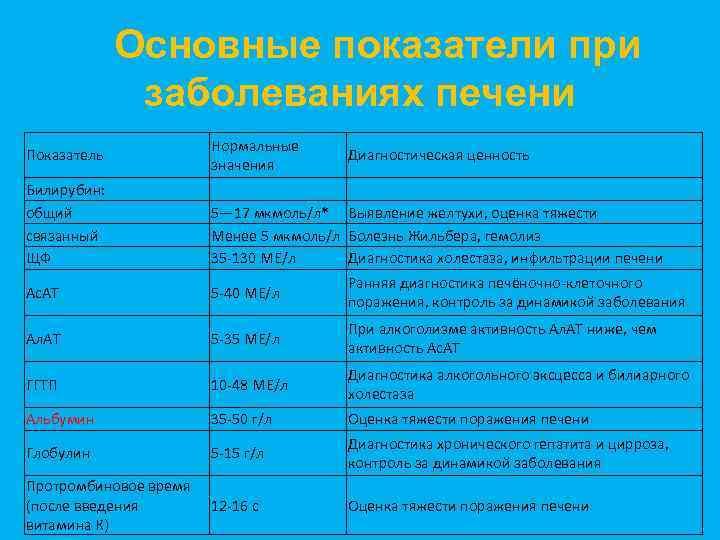 Основные показатели при заболеваниях печени Показатель Нормальные значения Диагностическая ценность Билирубин: общий связанный ЩФ