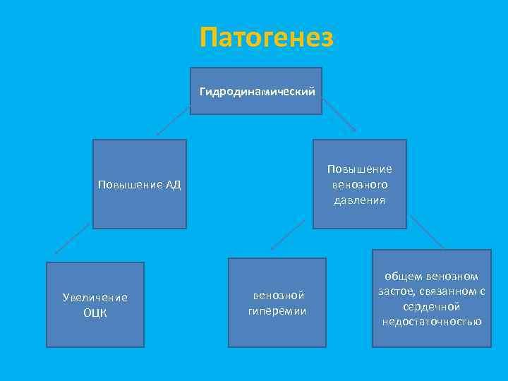 Патогенез Гидродинамический Повышение венозного давления Повышение АД Увеличение ОЦК венозной гиперемии общем венозном застое,