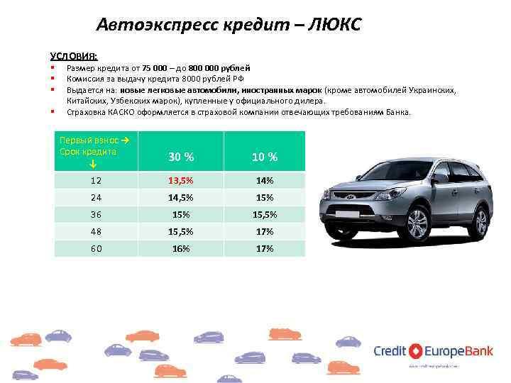 Деньги под залог ПТС: Автоломбард - Уфа