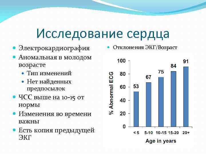 Исследование сердца Электрокардиография Аномальная в молодом возрасте Тип изменений Нет найденных предпосылок ЧСС выше