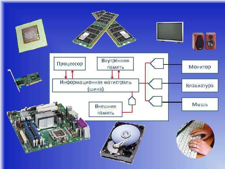 Процессор Внутренняя память Информационная магистраль (шина) Внешняя память Монитор Клавиатура Мышь