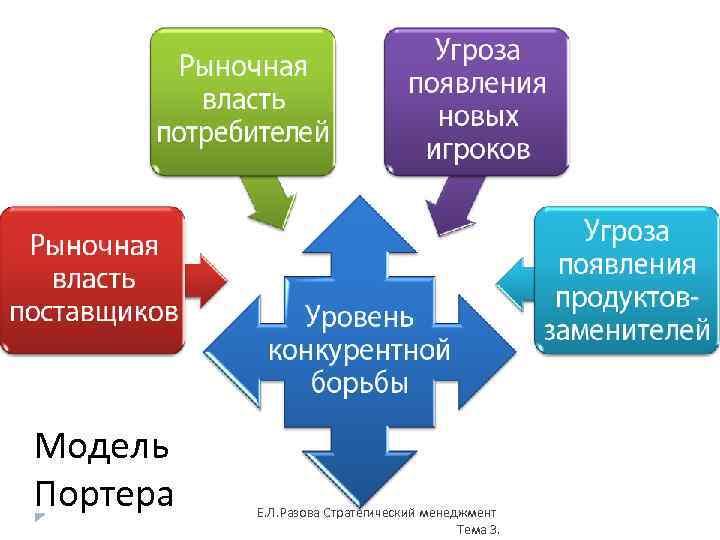 Модель Портера Е. Л. Разова Стратегический менеджмент Тема 3.