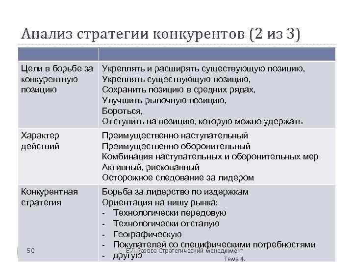 Анализ стратегии конкурентов (2 из 3) Цели в борьбе за конкурентную позицию Укреплять и
