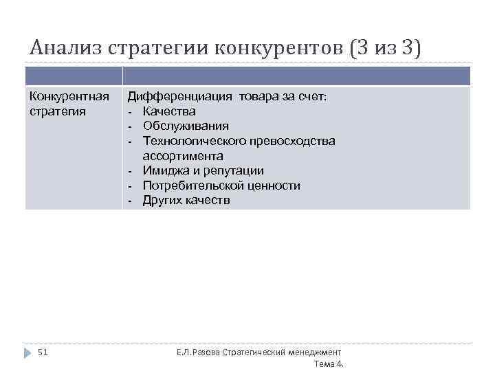 Анализ стратегии конкурентов (3 из 3) Конкурентная стратегия 51 Дифференциация товара за счет: -