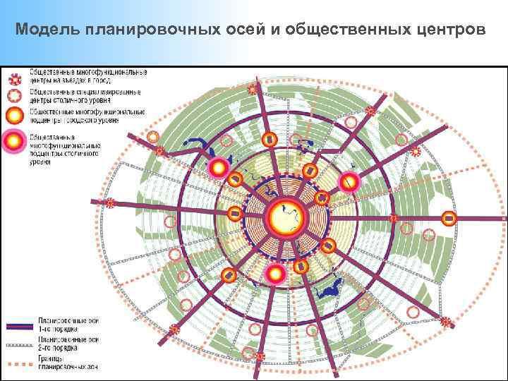 Модель планировочных осей и общественных центров