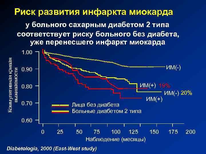 Особенности инфаркта миокарда у больных сахарным диабетом