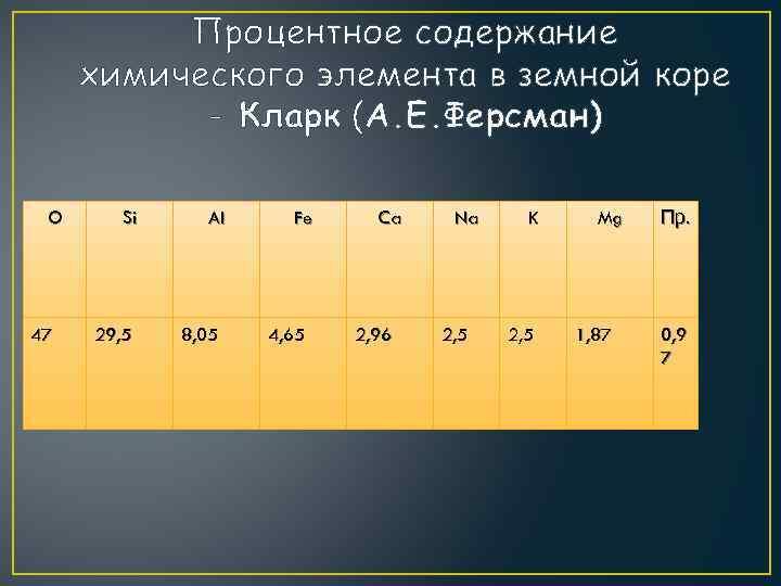 Процентное содержание химического элемента в земной коре - Кларк (А. Е. Ферсман) O 47
