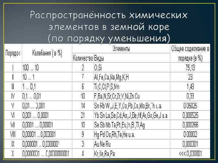 Распространённость химических элементов в земной коре (по порядку уменьшения)