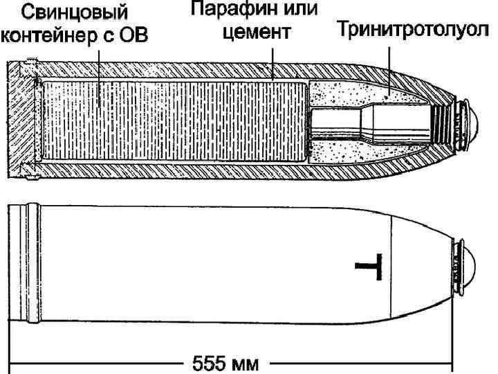 * Германский 155 -мм гаубичный снаряд ( «Т-снаряд» ), содержащий ксилилбромид (7 фунтов —
