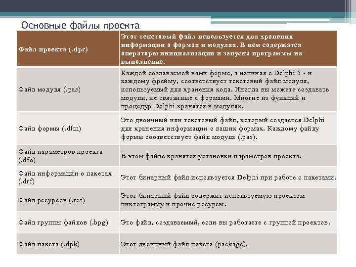 Основные файлы проекта Файл проекта (. dpr) Этот текстовый файл используется для хранения информации