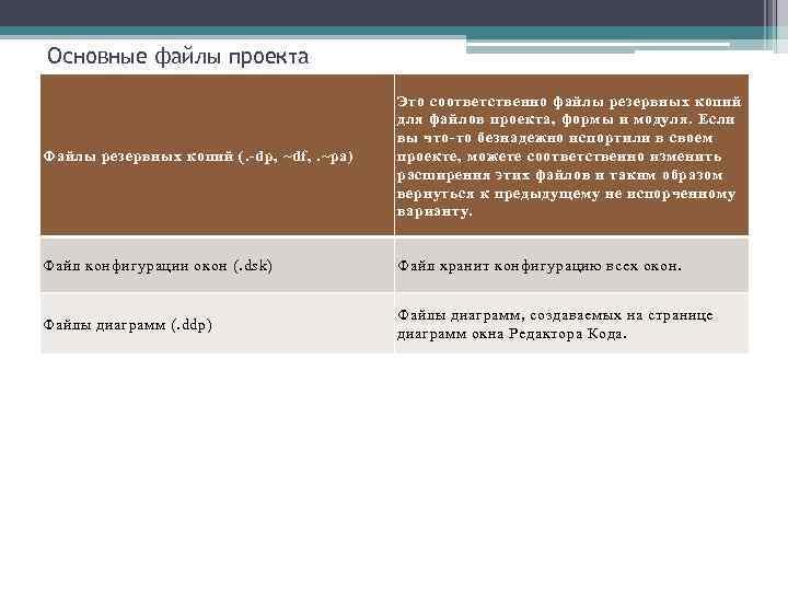 Основные файлы проекта Файлы резервных копий (. -dp, ~df, . ~pa) Это соответственно файлы