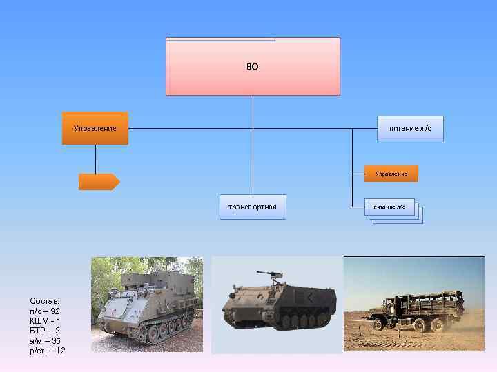 ВО Управление питание л/с Управление транспортная Состав: л/с – 92 КШМ - 1 БТР